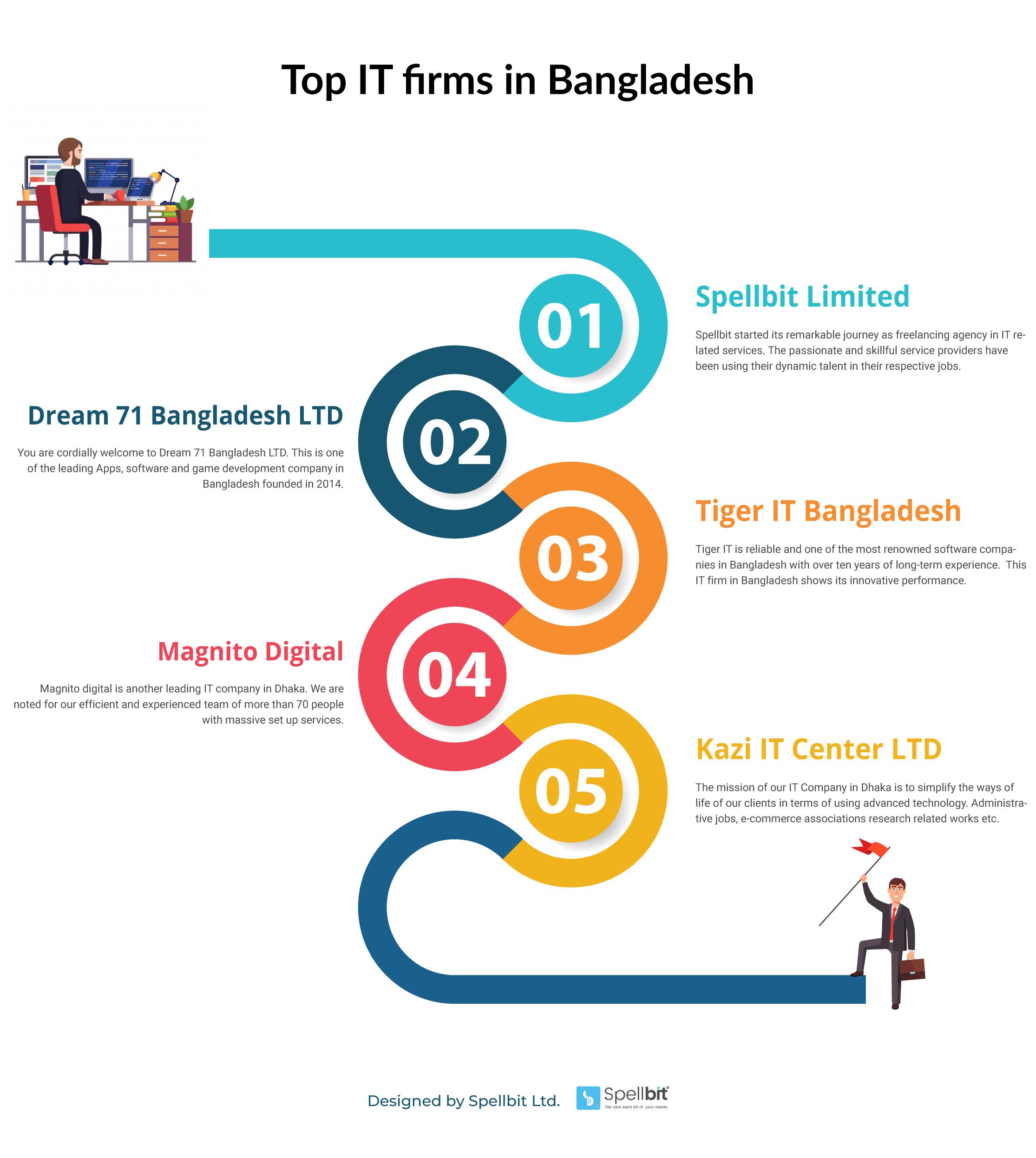 Bangladeshi it firm infographic image